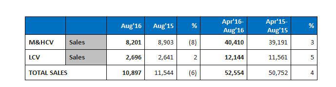 Mahindra sales data