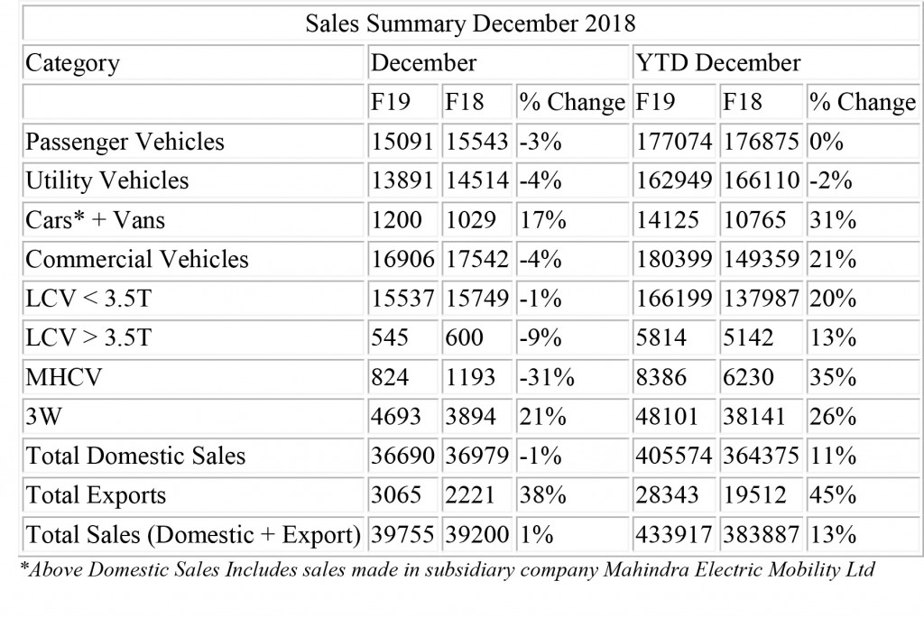 Sales Summary December 2018
